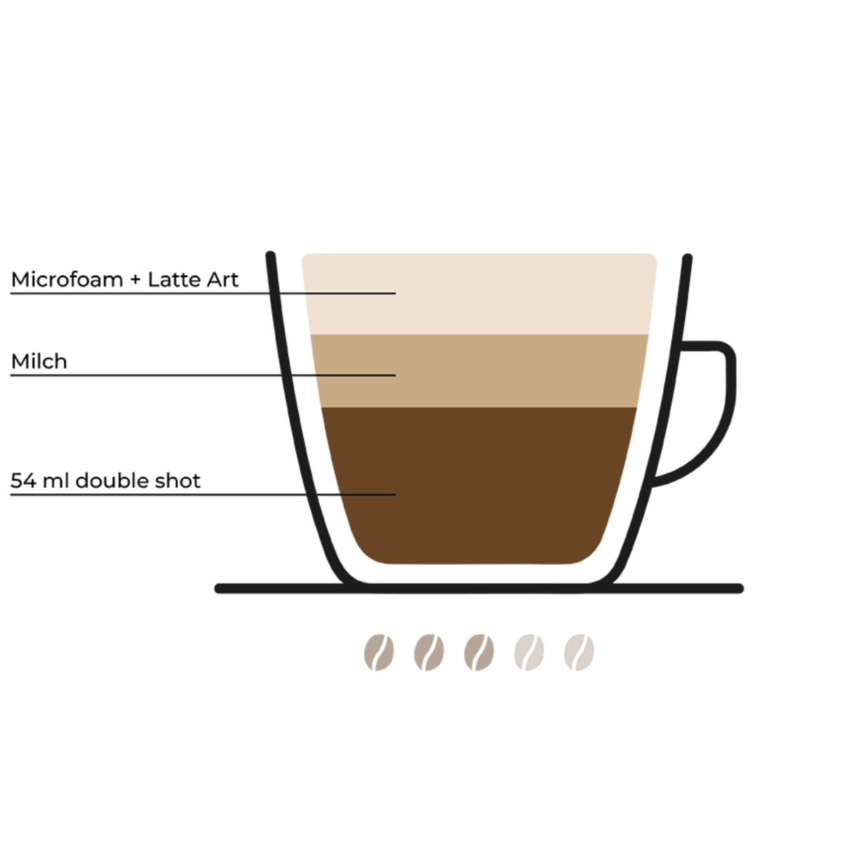 Kaffeetrends (1)