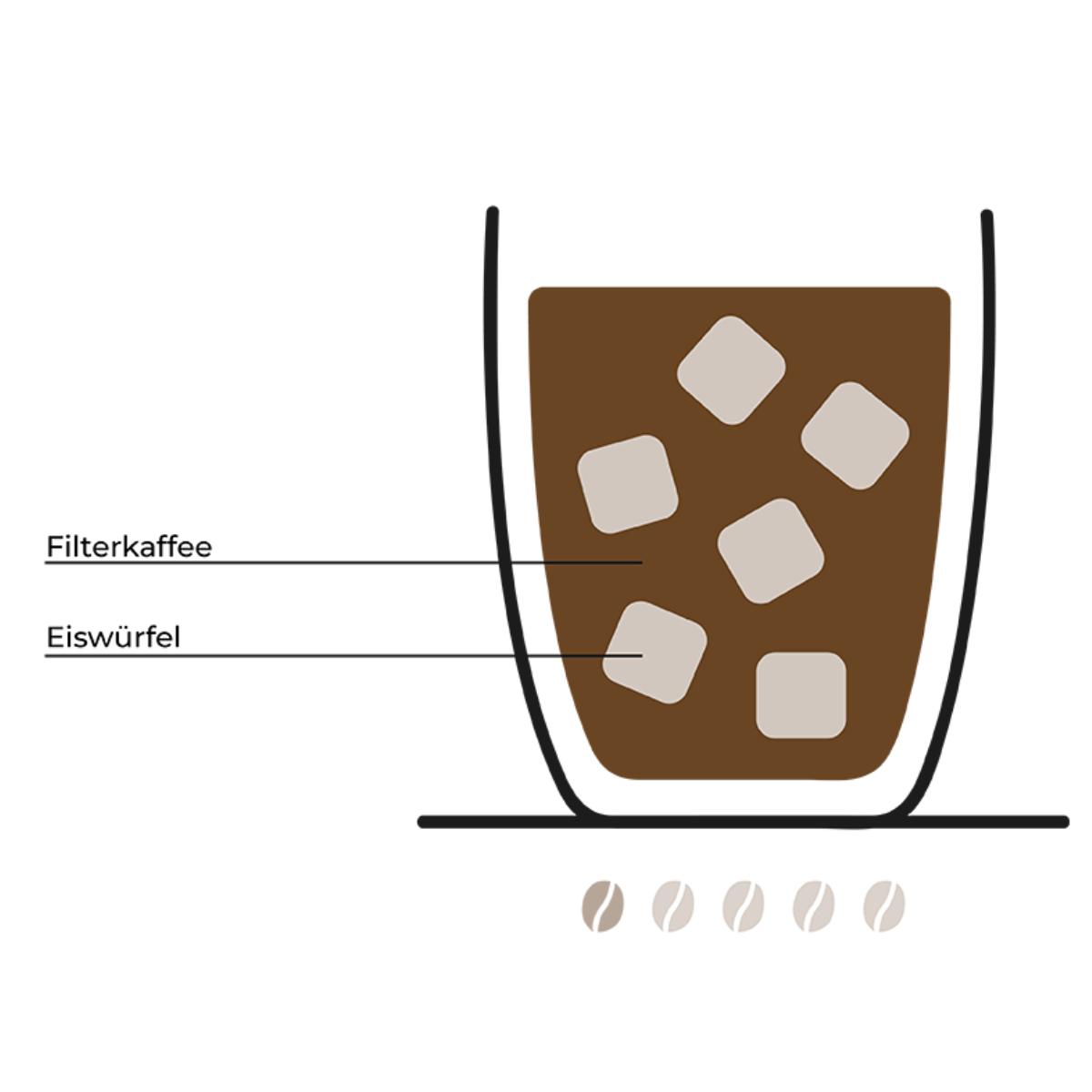 Kaffeetrends (3)