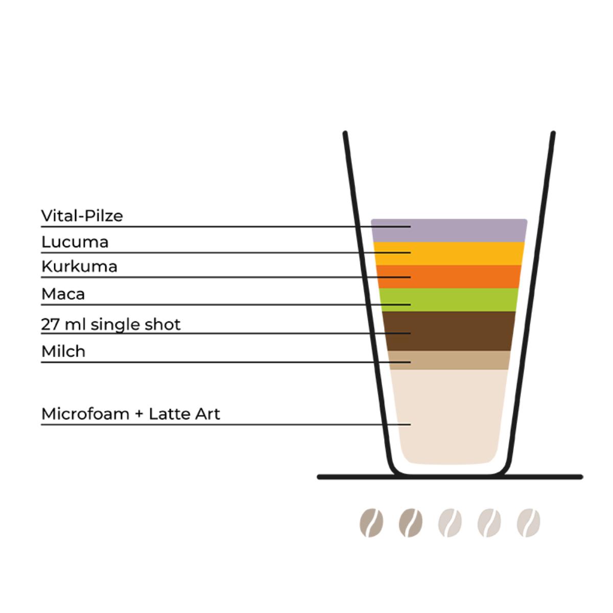 Kaffeetrends (4)