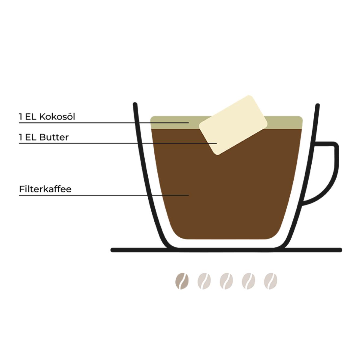 Kaffeetrends (7)