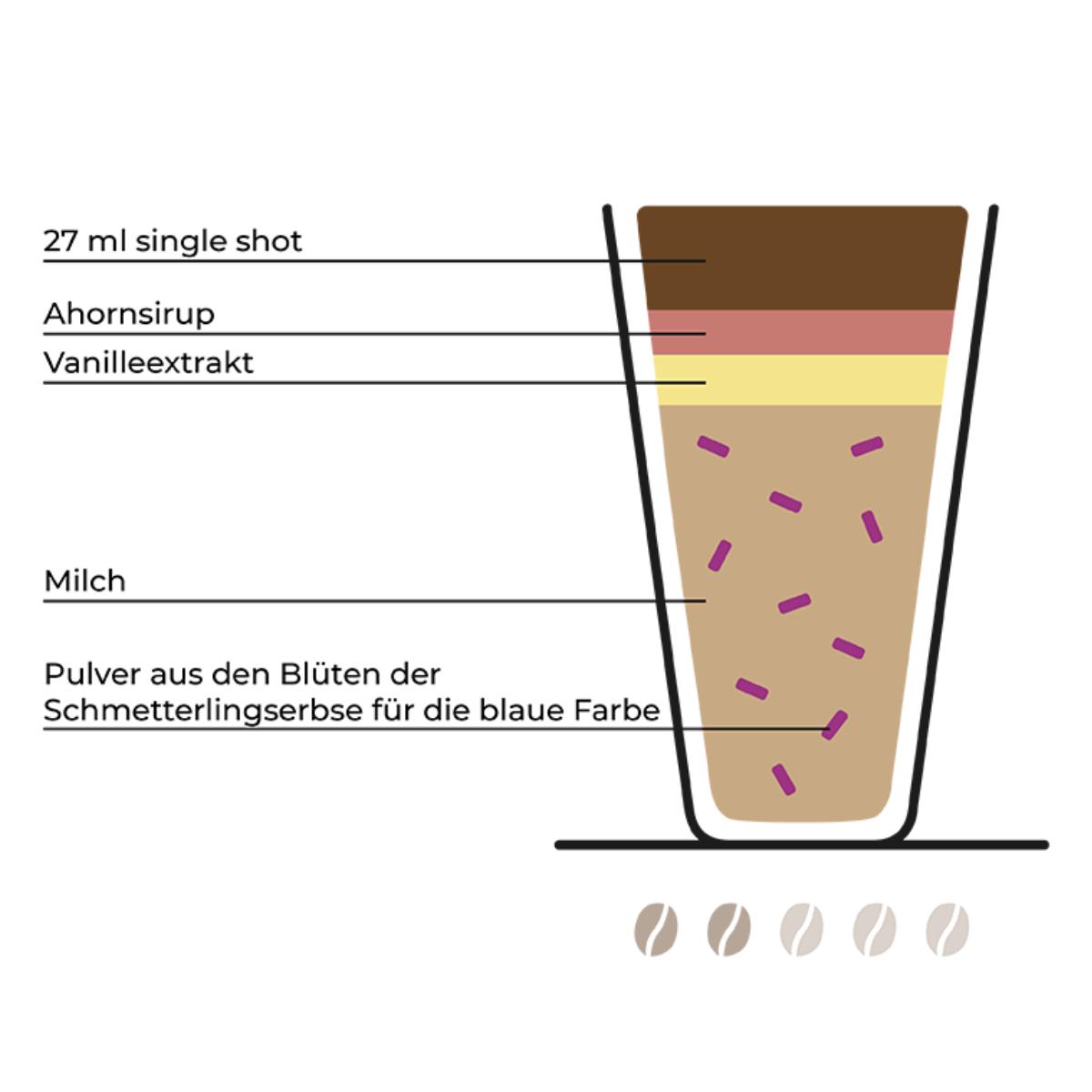 Kaffeetrends (8)